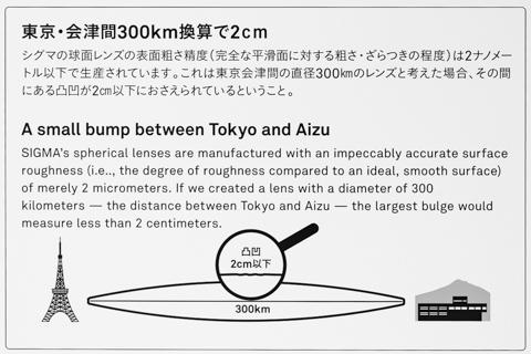 東京・会津間300km換算で2cm