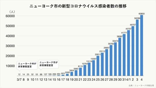 ニューヨーク市の新型コロナウイルス感染者数の推移のグラフ