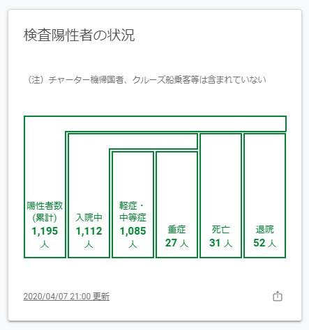 東京の陽性患者の状況