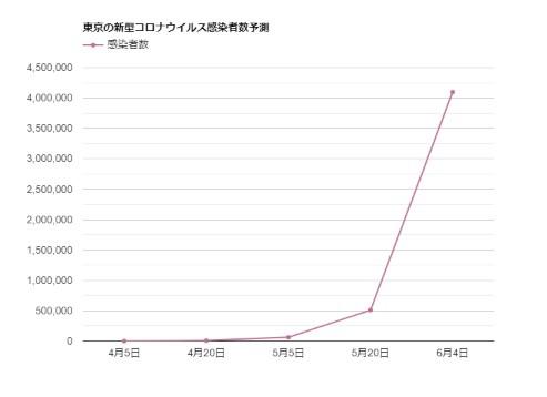 東京の新型コロナウイルス感染者数予測